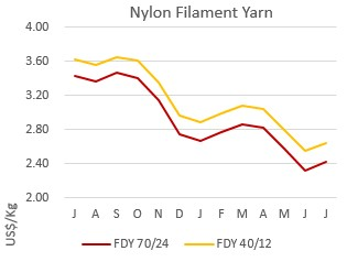Nylon or polyamide chain prices see mixed trends