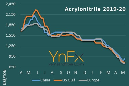 Acrylic fiber prices slip amid low acrylonitrile and propylene costs
